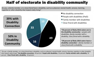 A pie chart describing the percentage of people who either have a disability connection or do not have a disability connection. 16 perent of people have disabilties. 33 percent of peoople have family members with disabilities. 10 percent of people have close friends with disabilities. 49 percent of people do not have a disability connection.