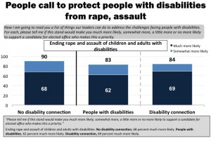 "In this blue and white, horizontal bar graph, respondents answer the question of : ""Please tell me if this stand would make you much more likely, somewhat more, a little more or no more likely to support a candidate for elected office who makes this a priority."" From left to right: Ending rape and assault of children and adults with disabilities: No disability connection, 90 percent much more or more likely. People with disabilities, 83 percent much more or more likely. Disability connection, 84 percent much more or more likely."