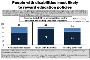 "In this blue and white, horizontal bar graph, respondents answer the question of : ""Please tell me if this stand would make you much more likely, somewhat more, a little more or no more likely to support a candidate for elected office who makes this a priority."" From left to right: Ensuring that children with disabilities get the education and training they need to succeed: No disability connection, 57 percent much more likely. People with disabilities, 78 percent much more likely. Disability connection, 63 percent much more likely."