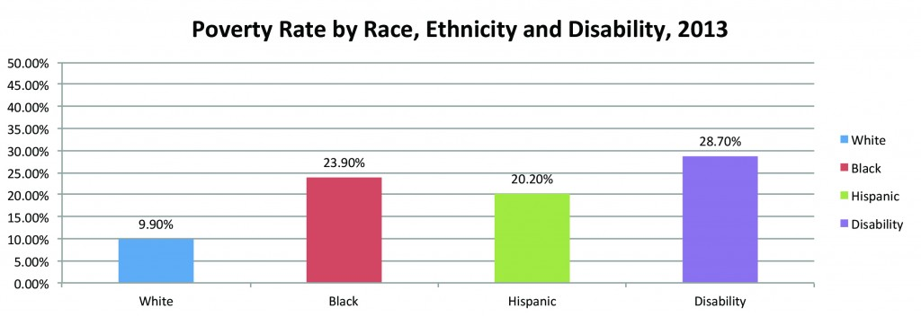 Less than 10 percent of white people live in poverty while 20 percent of Hispanics and nearly 24 percent of African Americans do – although they are all still lower than the 28.7 percent for people with disabilities.