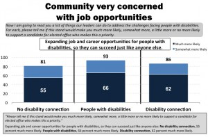 "In this blue and white, horizontal bar graph, respondents answer the question of : ""Please tell me if this stand would make you much more likely, somewhat more, a little more or no more likely to support a candidate for elected office who makes this a priority."" From left to right: Expanding job and career opportunities for people with disabilities, so they can succeed just like anyone else: No disability connection, 55 percent much more likely. People with disabilities, 66 percent much more likely. Disability connection, 62 percent much more likely."
