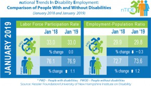 A blue, green and white graph by national Trends In Disability Employment: Comparison of People With and Without Disabilities for January 2018 and January 2019. The Labor Force Participation Rate for People with Disabilities stayed at 33% from 2018 to 2019. However, it went from 76.1% to 76.9% for People without Disabilities. The Employment Population Ratio for People with Disabilities decreased from 29.9% in 2018 to 29.8% in 2019, and increased for People Without Disabilities from 72.7% in 2018 to 73.6% in 2019.