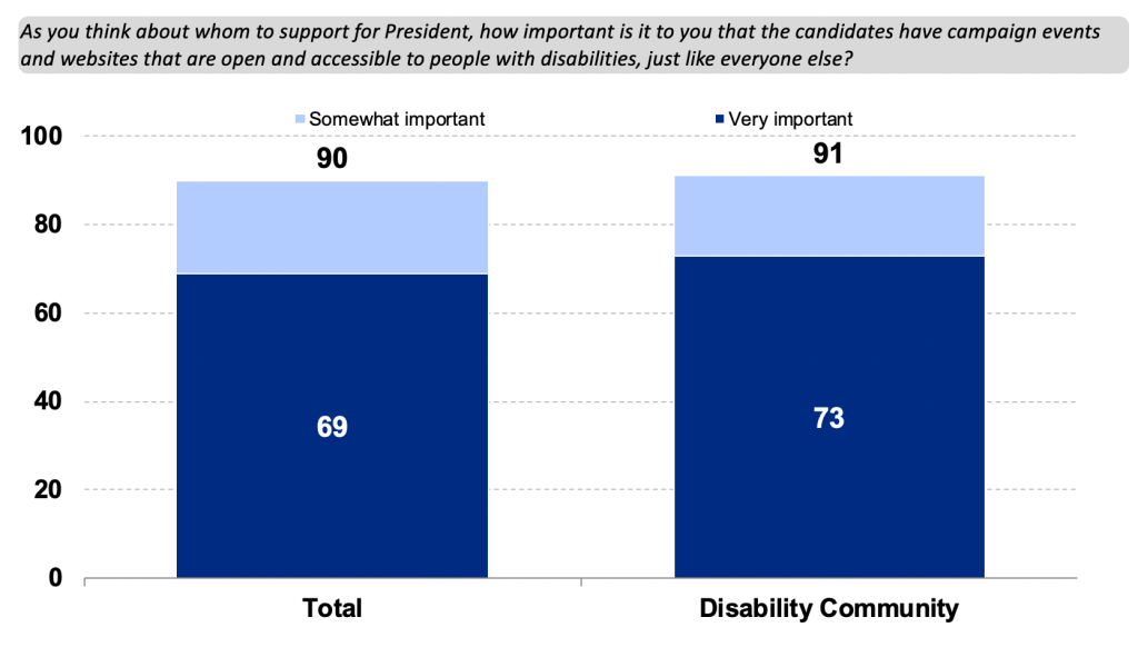As you think about whom to support for President, how important is it to you that the candidates have campaign events and websites that are open and accessible to people with disabilities, just like everyone else? Bar chart. Total: 69 Very Important 21 Somewhat Important Disability Community: 73 Very Important, 18 Somewhat important