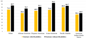 Graph showing graduation rates for students with and without disabilities by race. White students with disabilities: 72.3 White students without disabilities: 85.7 African-American students with disabilities: 60.6 African-American students without disabilities: 75.7 Hispanic-American students with disabilities: 68.5 Hispanic-American students without disabilities: 81.1 Asian-American students with disabilities: 71.4 Asian-American students without disabilities: 94.1 Pacific Islander students with disabilities: 80 Pacific Islander students without disabilities: 84.7 American Indian/Alaska Native students with disabilities: 56.1 American Indian/Alaska Native students without disabilities: 60.5