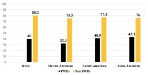 Chart showing Employment Rates for Working-Age Americans with & without Disabilities, by Race in 2019. White with disability: 40 White without disability: 80.2 African American with disability: 32.1 African American without disability: 75.5 Latin-American with disability: 40.9 Latin-American without disability: 77.1 Asian American with disability: 43.1 Asian American without disability: 76