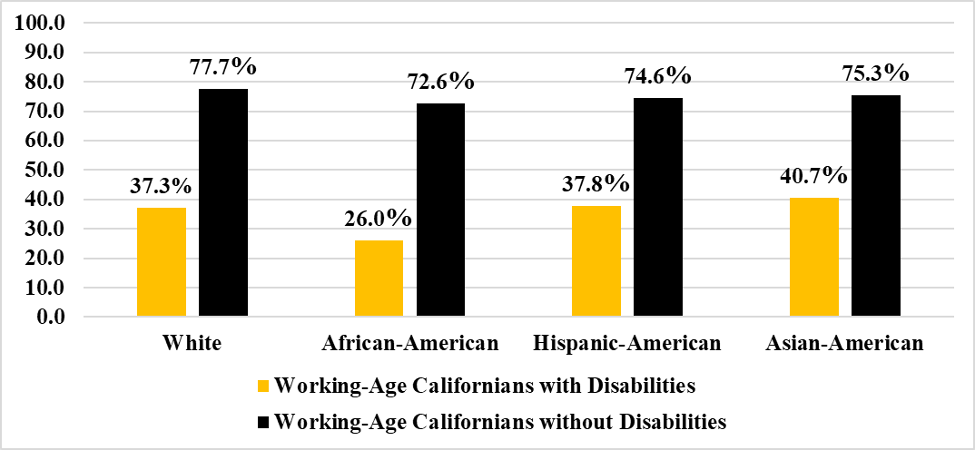 Bar chart depicting the employment rates for working-age people with disabilities (PWDs) and without disabilities (PWODs) in California, disaggregated by race. For white PWDs, the employment rate is 37.3%. For African American PWDs, the employment rate is 26%. For Hispanic/LatinX PWDs, the employment rate is 37.8% and for Asian American PWDs it is 40.7%. For white PWODs, the employment rate is 77.7%. For African American PWODs, the employment rate is 72.6%. For Hispanic/LatinX PWODs, the employment rate is 74.6% and for Asian American PWODs the rate is 75.3%.